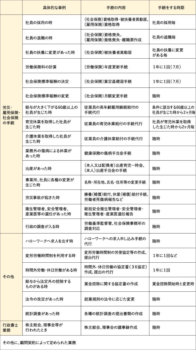 手続・各種対応業務の例の表